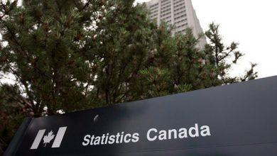 Photo of Canadá ganha 35 300 postos de trabalho em outubro, mas a taxa de desemprego aumenta ligeiramente