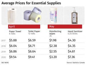Average Prices fos Essencial Supplies, Statistics Canada-Milenio Stadium-Canada