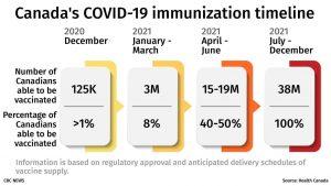 Canada's COVID-19 immunization timeline-Milenio Stadium-Canada