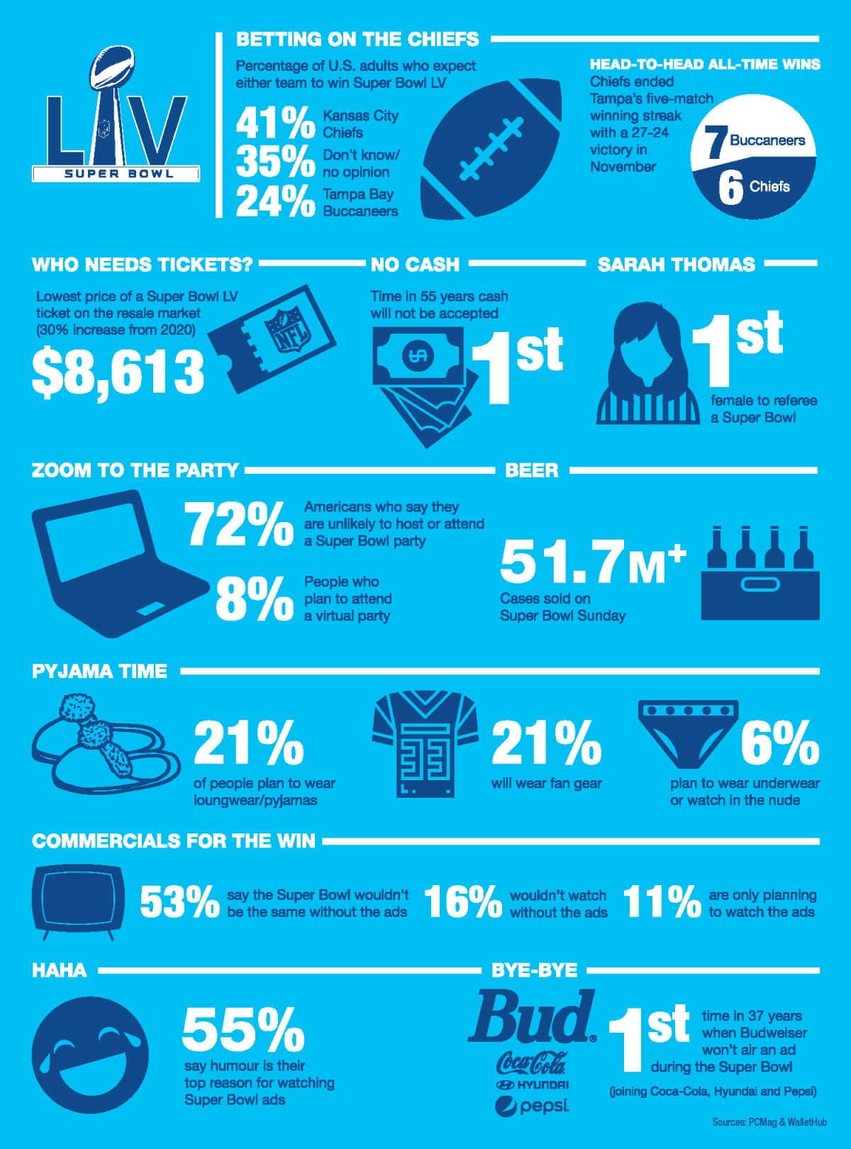 Milenio Stadium - EUA - Super Bowl LV - graphic